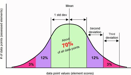 generaliserende grafiek